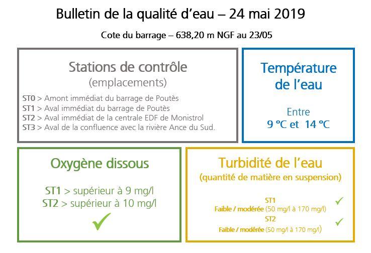 Bulletin de la qualité de l'eau – 24 mai 2019